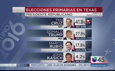 Resultados de las elecciones primarias en Texas