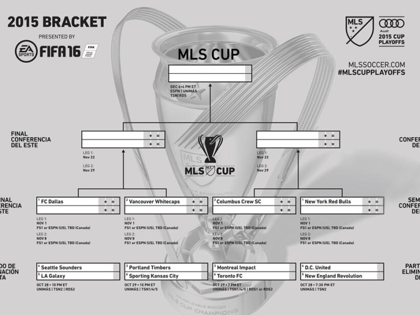 MLS Cup Bracket