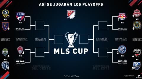 Calendario de los Playoffs de la MLS 2016 Actualizada