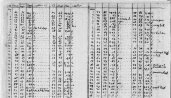 Página con observaciones climáticas de Jefferson en 1796