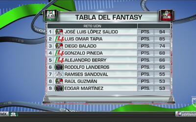 ¿Quién lleva la delantera en el reto de UD Fantasy en Univision Deportes?