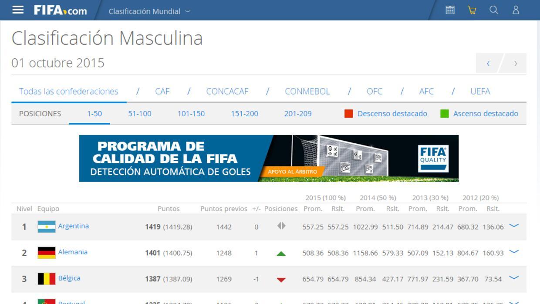 Top 10 FIFA - Octubre 2015
