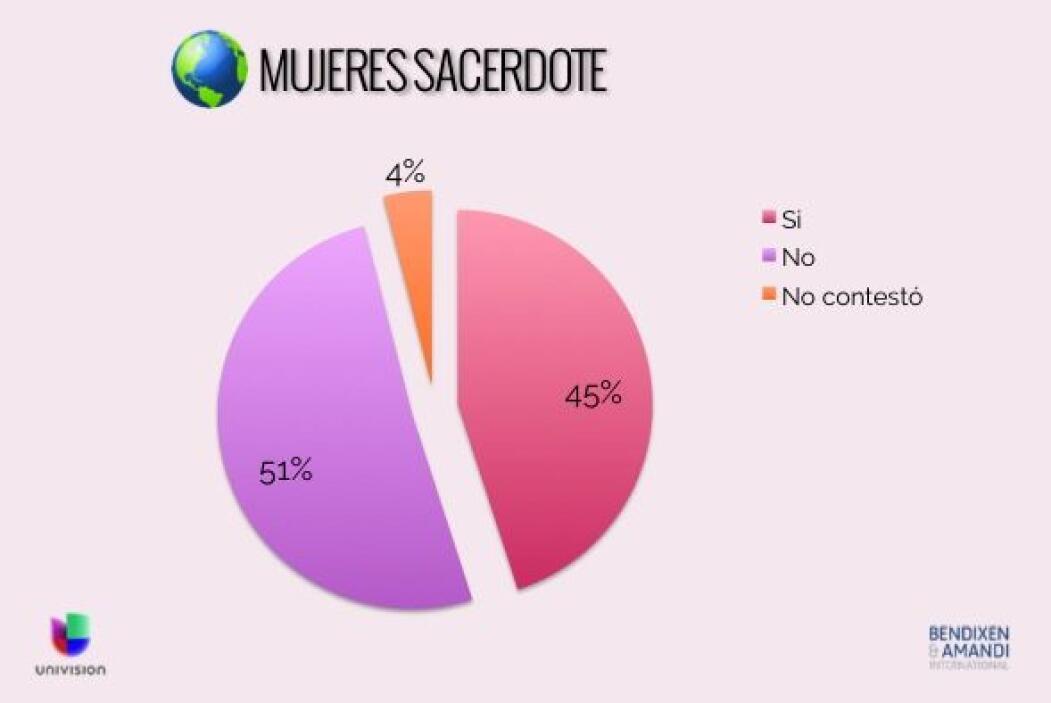 ¿Cree que la Iglesia católica deba permitir que las mujeres sean sacerdo...