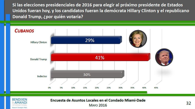 Menos del 50% de los cubanos en Miami se inclinan a votar por Donald Trump.