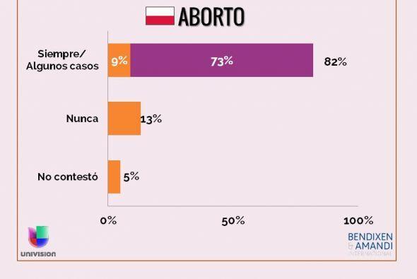 ¿Cree que el aborto debe ser permitido siempre; sólo en al...