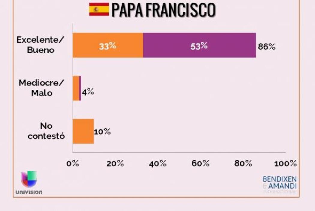¿Cómo evaluaría el trabajo que el papa Francisco ha estado desempeñando...