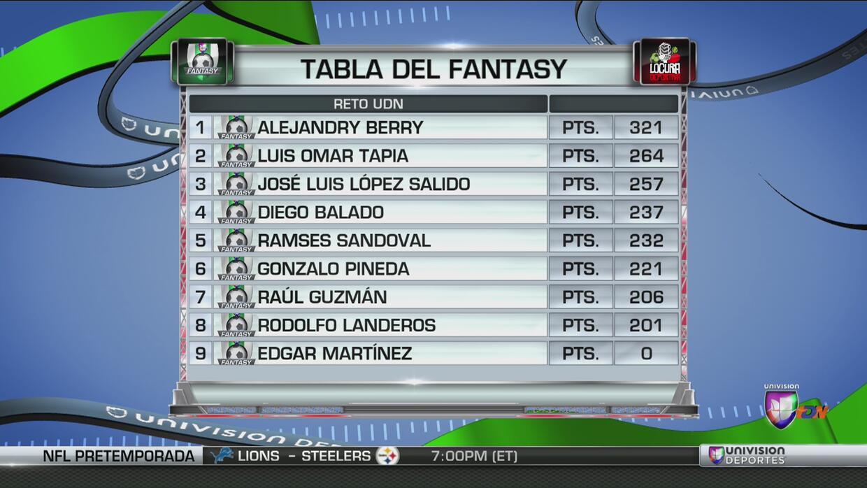 ¿Quién lidera el reto Fantasy en Univision Deportes?