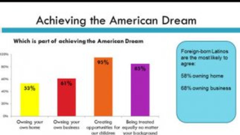Datos sobre el sueño americano de la encuesta publicada por NCRL y Latin...