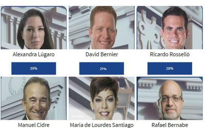Resultados de la encuesta en UnivisionPR.com ponen a Lúgaro al frente