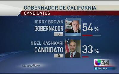 Panorama electoral de candidatos a gobernador de CA