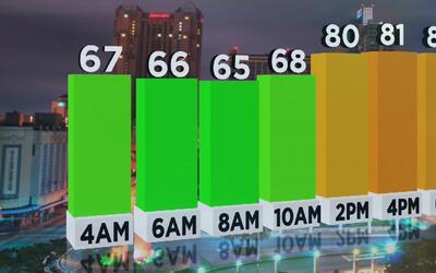 Cielo nublado en la mañana y poca posibilidad de lluvia en San Antonio e...