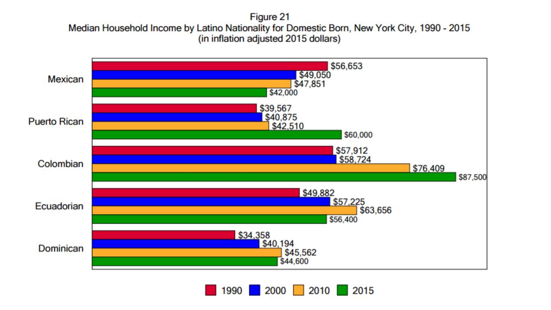 Un gráfico que muestra el descenso de ingresos para mexicanos nacidos en...
