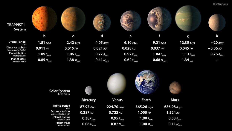 Los planetas fueron denominados con las letras del alfabeto b, c, d, e,...