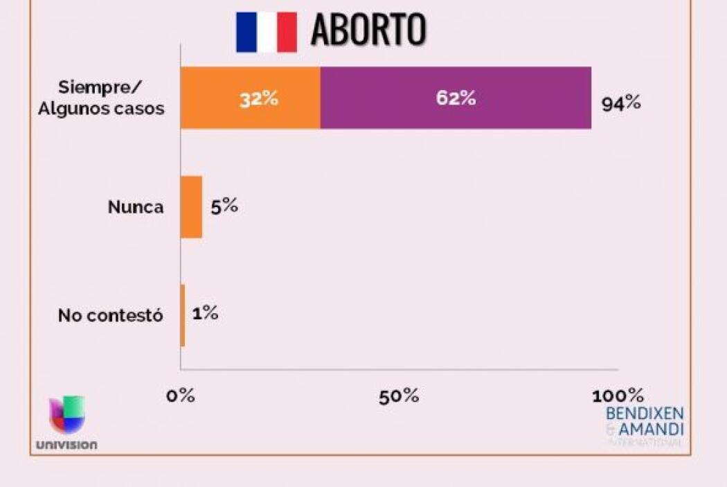 ¿Cree que el aborto debe ser permitido siempre; sólo en algunos casos, c...