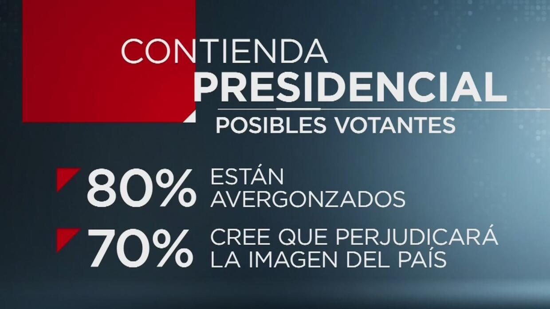 """80% de los votantes consideran """"vergonzosa"""" esta campaña presidencial"""