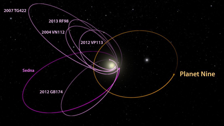 El Planeta Nueve demoraría entre 10,000 y 20,000 años en dar una vuelta...