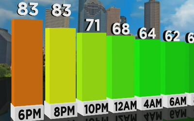 Temperaturas agradables y precipitación, el pronóstico para el viernes 2...