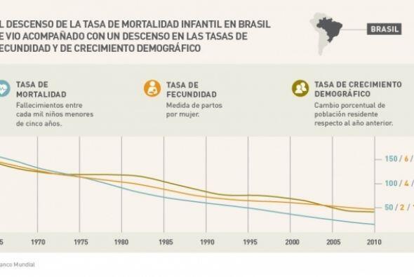 El descenso en la tasa de mortalidad infantil en Brasil se vio acompañad...