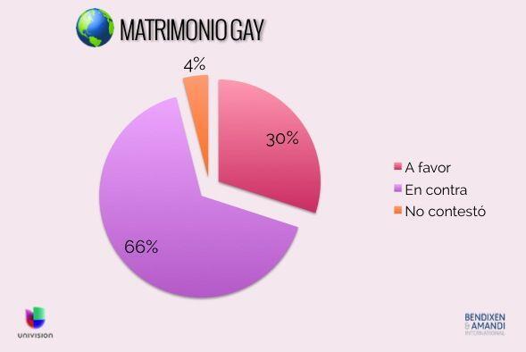 ¿Usted está a favor o en contra del matrimonio entre dos personas del mi...