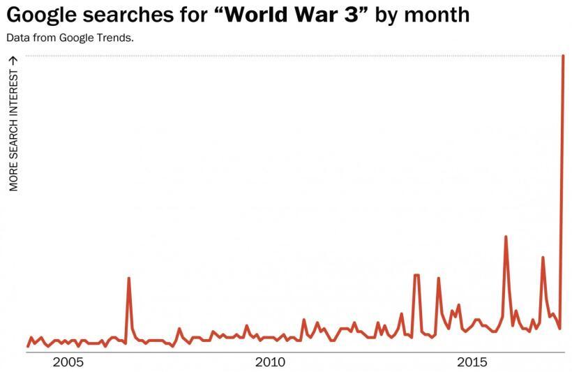 Esta gáfica muestra cómo han cambiado las búsquedas en Google en torno a...