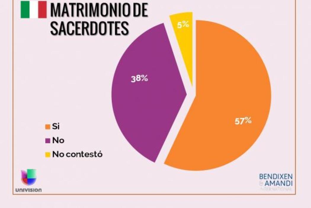 ¿Cree que se debe permitir que los sacerdotes católicos se casen?