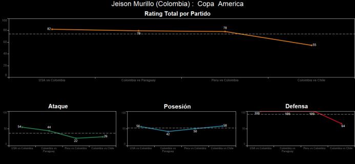 El ranking de los jugadores de Colombia vs Chile Spanish-4.png