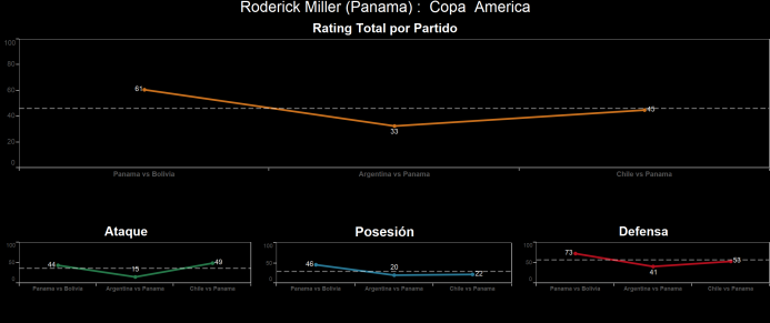 El ranking de los jugadores de Chile vs Panamá Roderick%20Miller.png