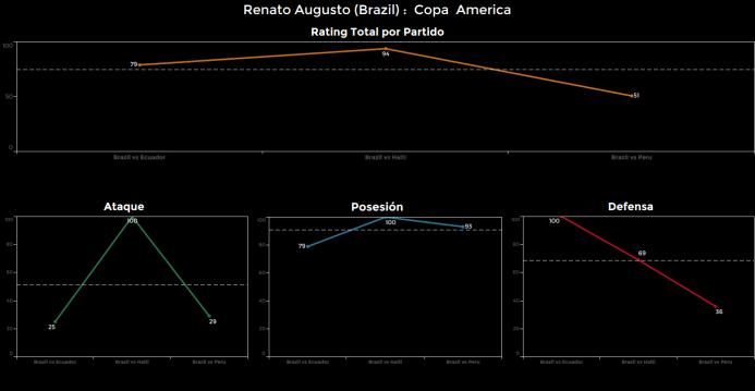 El ranking de los jugadores de Brasil vs Perú Renato%20Augusto.png