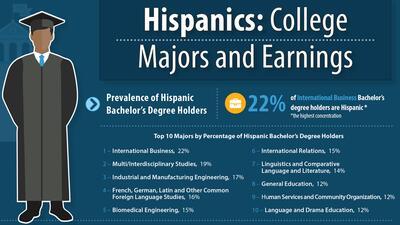 Carreras profesionales que estudian los hispanos en Estados Unidos