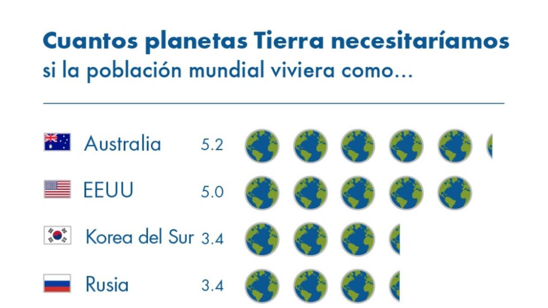 Harían falta 1.7 Tierras para satisfacer la demanda de la población mund...