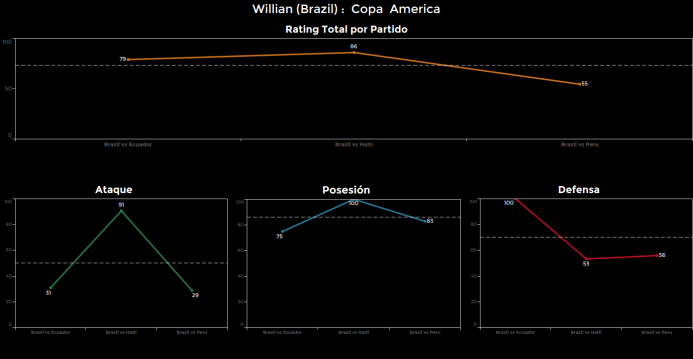 El ranking de los jugadores de Brasil vs Perú Willian.png
