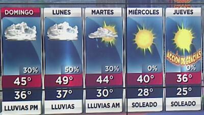 Pronostican condiciones secas y cielos mayormente nublados para este domingo en Nueva York