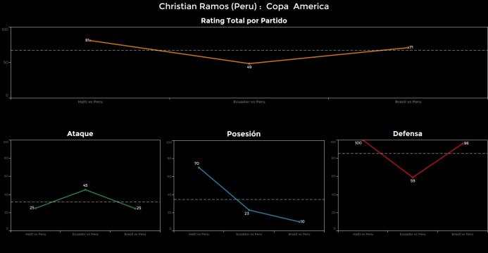El ranking de los jugadores de Brasil vs Perú Christian%20Ramos.png