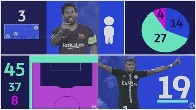 Champions League: estrellas, fútbol y estadísticas