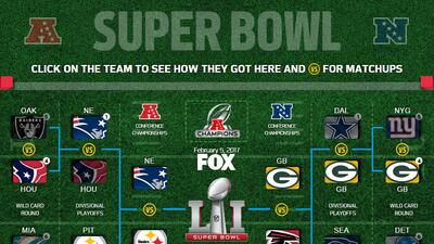 Patriots-Steelers y Falcons-Packers, así fue su camino rumbo al Super Bowl