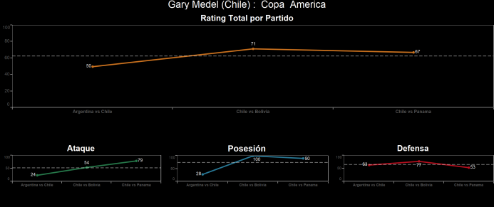 El ranking de los jugadores de Chile vs Panamá Gary%20Mendel.png