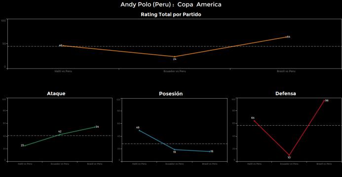 El ranking de los jugadores de Brasil vs Perú Andy%20Polo.png