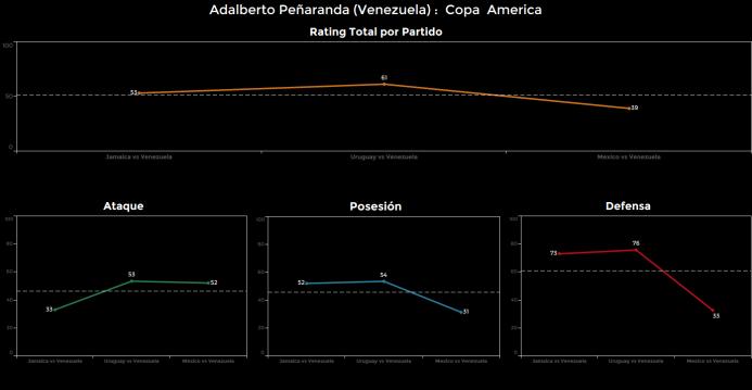 El ranking de los jugadores de México vs Venezuela Adalberto%20Penaranda...