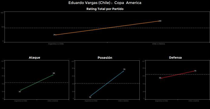 El ranking de los jugadores de Chile vs Bolivia Edu%20Vargas.png