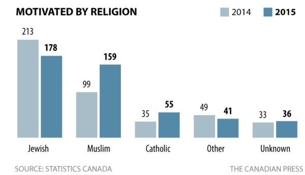Crímenes de odio motivados por la religión