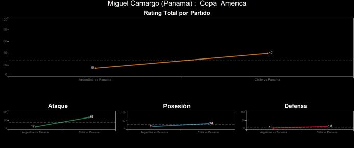 El ranking de los jugadores de Chile vs Panamá Miguel%20Camargo.png