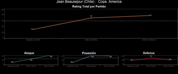 El ranking de los jugadores de Chile vs Panamá Jean%20Beausejour.png