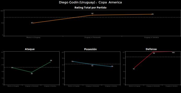 El ranking de los jugadores de Uruguay vs Jamaica Diego%20Godin.png