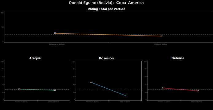 El ranking de los jugadores de Chile vs Bolivia Ronald%20Eguino.png