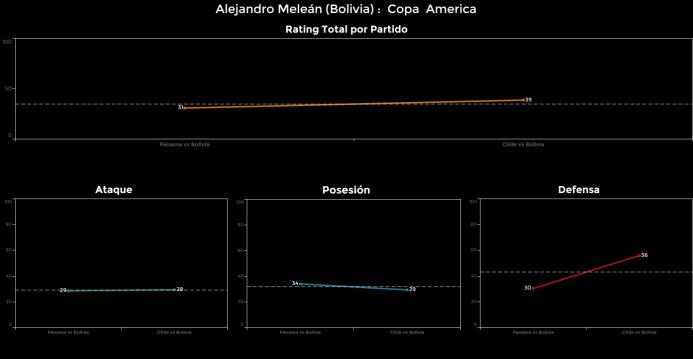 El ranking de los jugadores de Chile vs Bolivia Alejandro%20melean.png