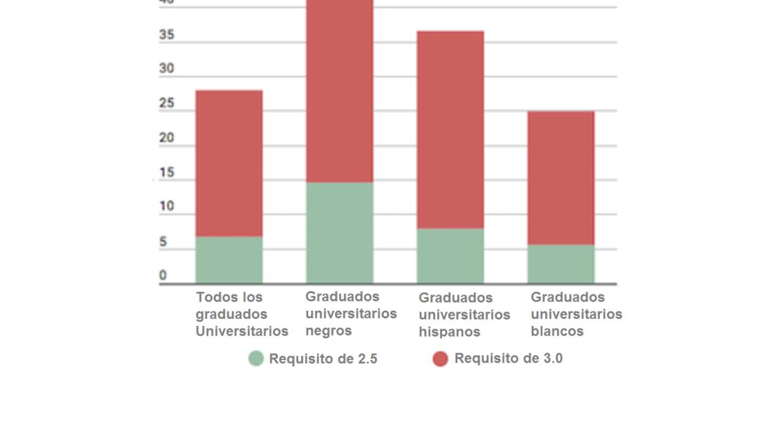 Porcentaje de graduados universitarios que no cumplan determinados umbra...