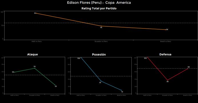 El ranking de los jugadores de Brasil vs Perú Edison%20Flores.png