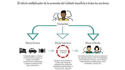 Economia del visitante