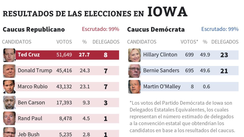 Resultados Iowa