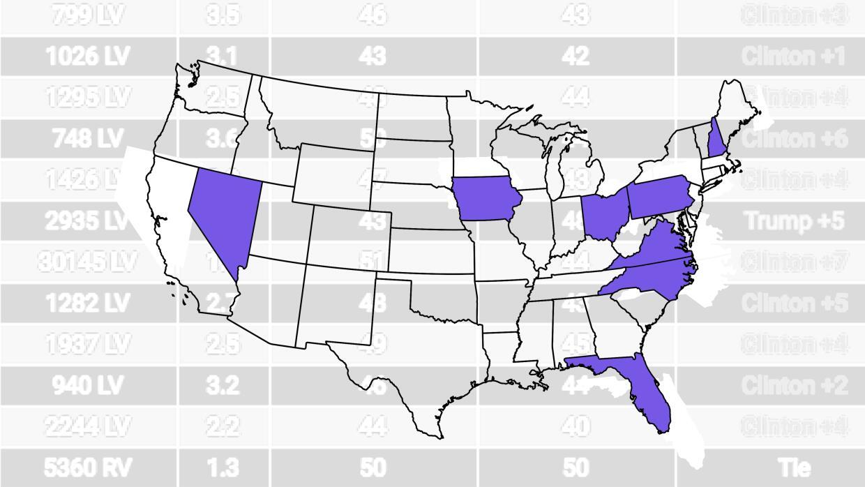 Mapa de estados clave